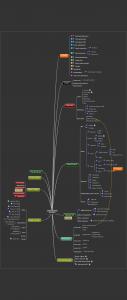 Mindmap över garage projekt
