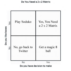2x2 matris