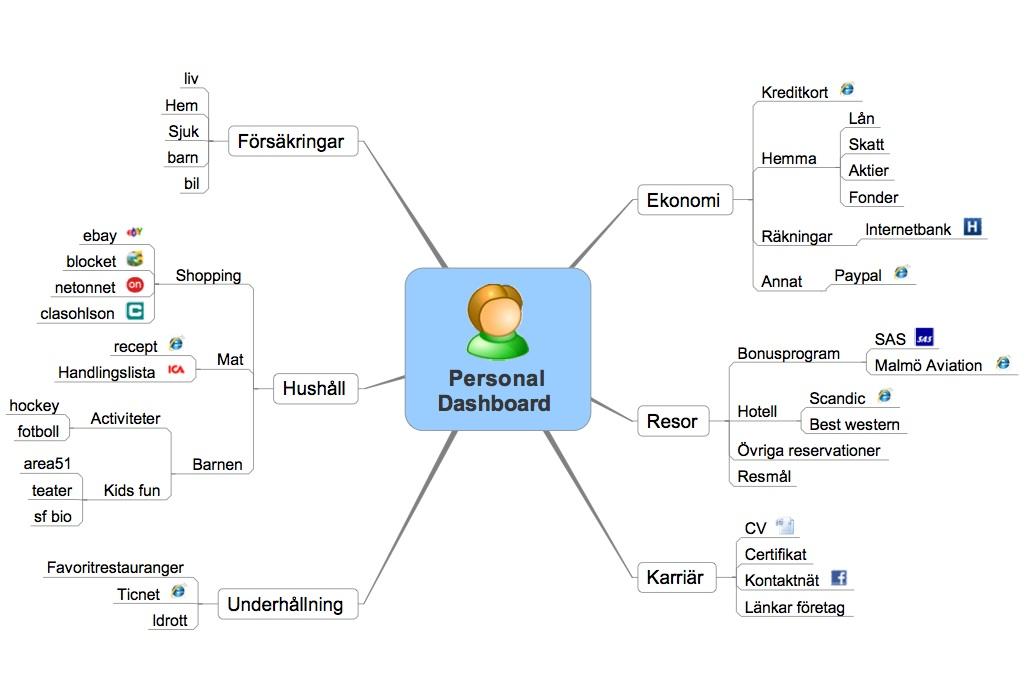 personaldashboard
