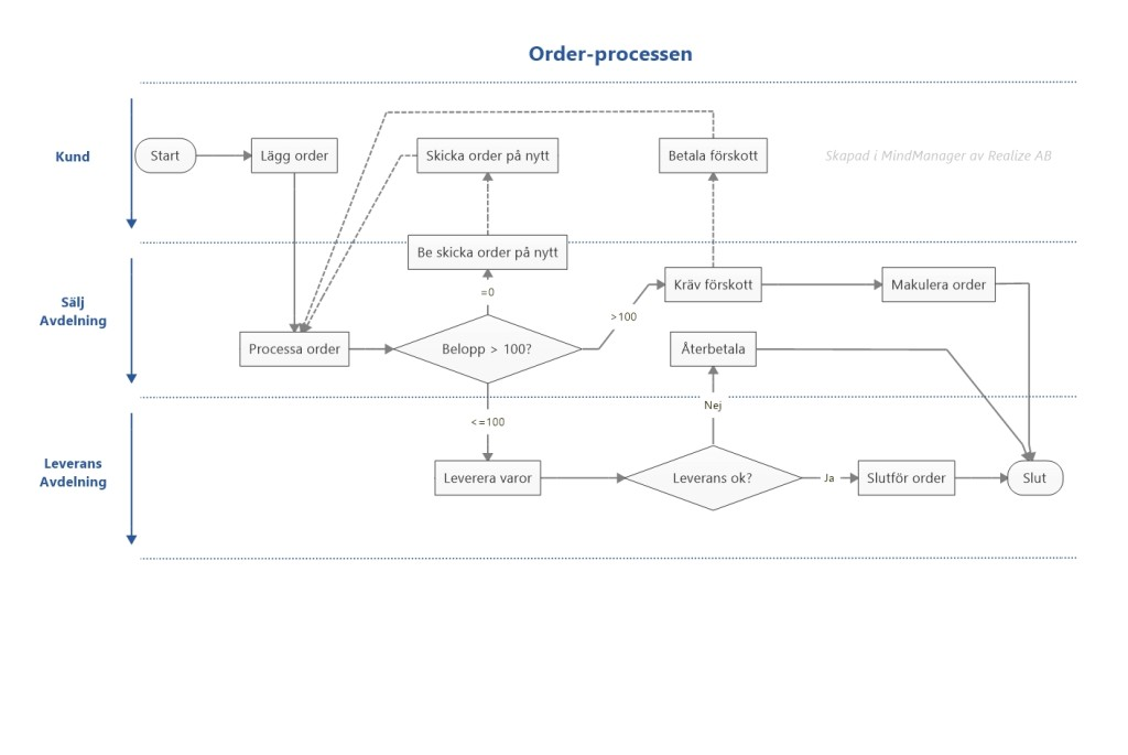 orderprocess